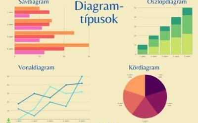 Grafikonok és diagramok használata